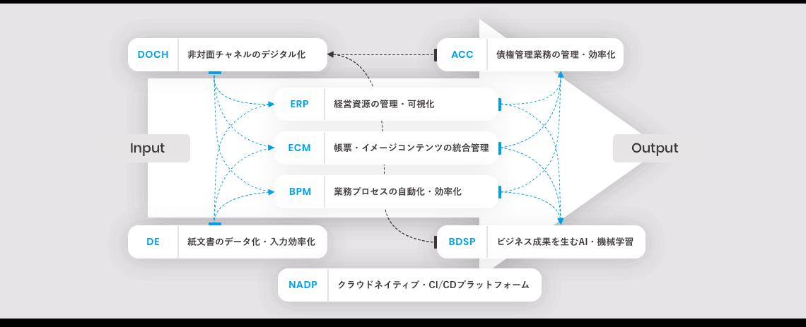 8つのソリューションの関係図