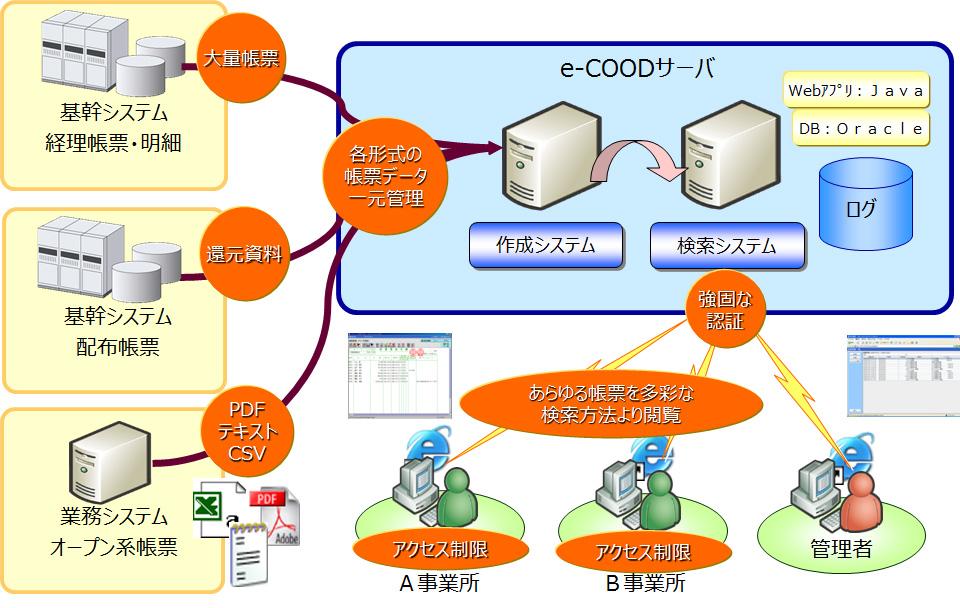 電子帳票システムe-COOD(イー・クード)川崎信用金庫様