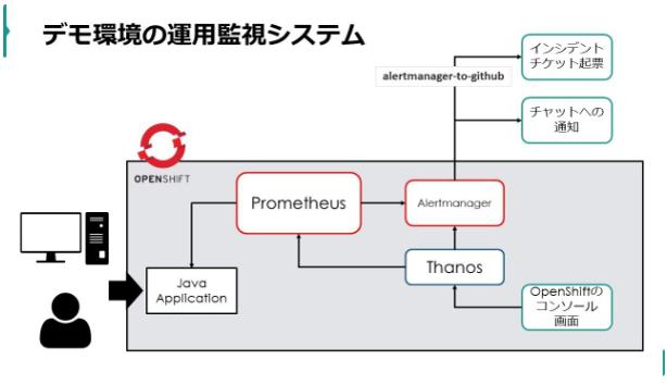 OpenShift上の、ユーザーがデプロイしたサービスを監視する方法について(デモ解説その2)