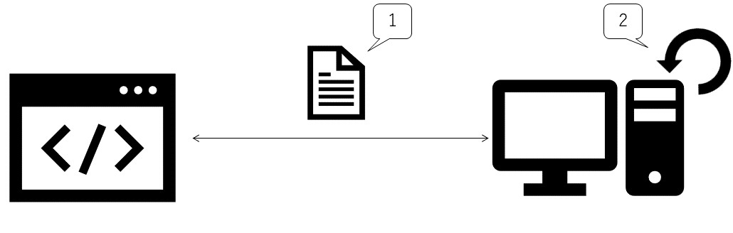 契約か実装かを示した図