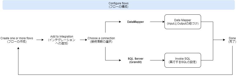 図5: Configure flowsの詳細