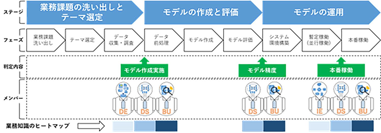 「AIデータ分析プロジェクトを成功させるための業務知識の重要性」AI導入がPoC倒れに終わらないために