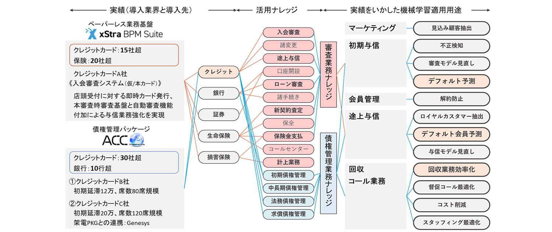 nissho_yoshin_model